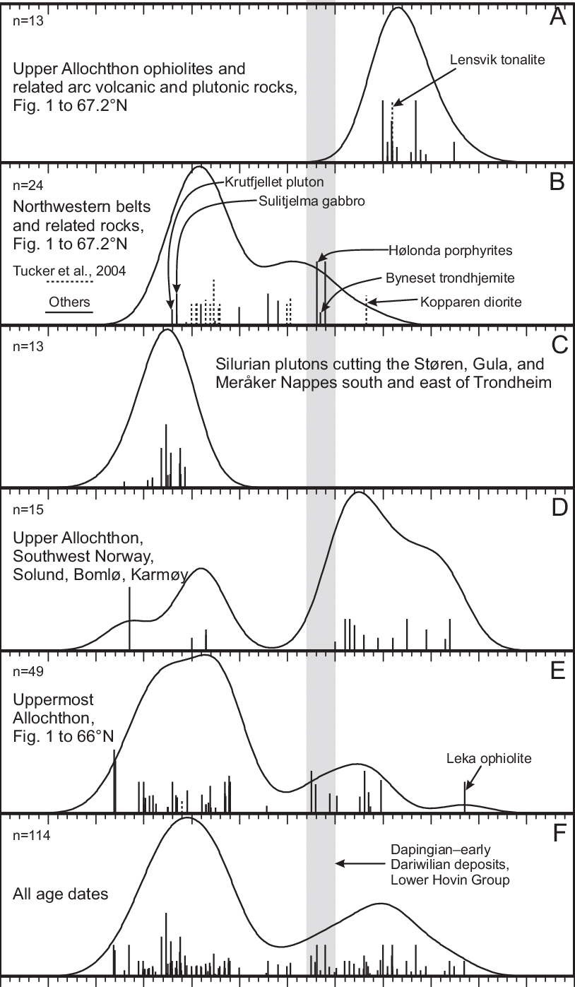 hight resolution of kernel probability density estimates of igneous rock radiometric ages in the upper and uppermost allochthons of central and southwestern norway and sweden
