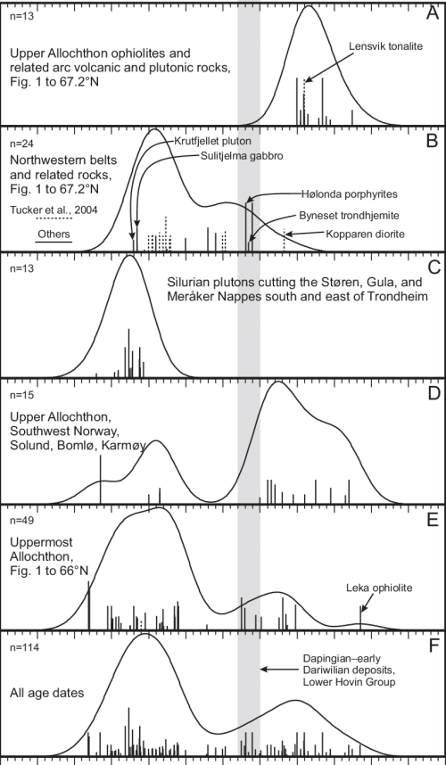small resolution of kernel probability density estimates of igneous rock radiometric ages in the upper and uppermost allochthons of central and southwestern norway and sweden