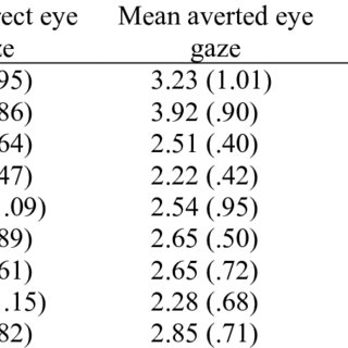 (PDF) Eye Gaze as Relational Evaluation: Averted Eye Gaze