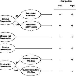 (PDF) Separating Multiple Processes in Implicit Social