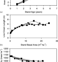 average tree height in relation to stand age a and live crown length b and stem density c in relation to stand basal area of loblolly pine in  [ 850 x 1452 Pixel ]