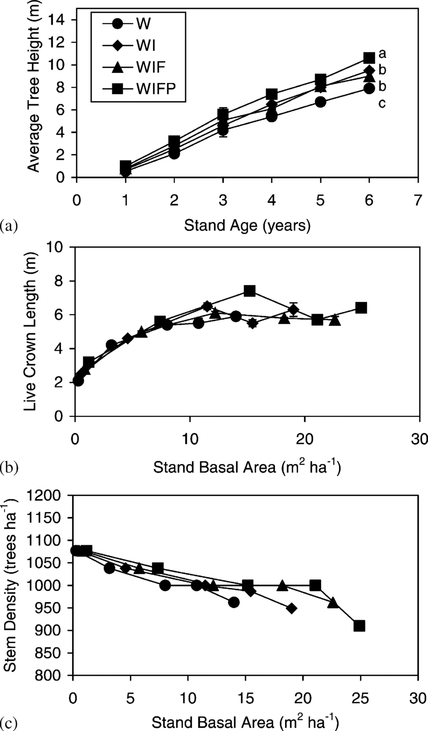 hight resolution of average tree height in relation to stand age a and live crown length b and stem density c in relation to stand basal area of loblolly pine in