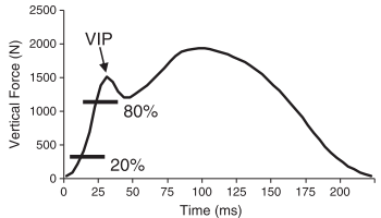 2. Schematic representation of calculation of impact