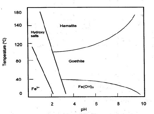 Effect of temperature and solution pH on the precipitation