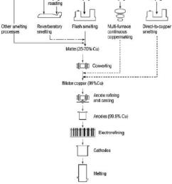 general diagram of conventional copper production 22 download copper roasting diagram [ 850 x 1399 Pixel ]