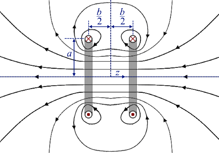 5. Geometry of a Helmholtz coil showing the resulting