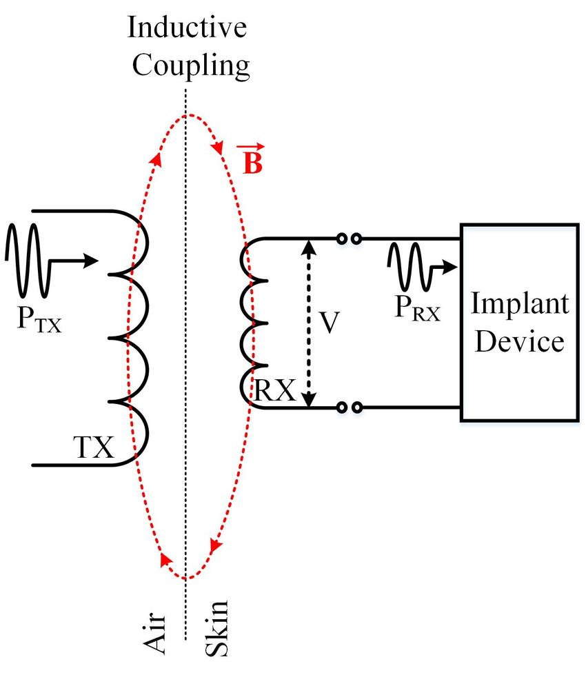 Schematic of the near-field inductive power transfer