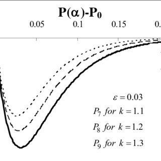 Effect of porosity ε = 0.01 along with variation of MFD