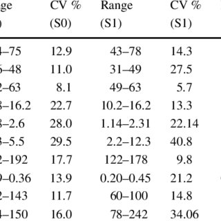 Evaluation of seedling progeny of somaclones of PBC 535