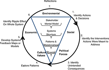 How the relationship between social, economic and