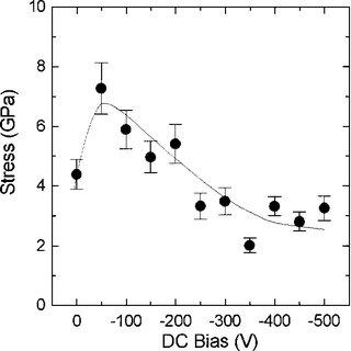 (PDF) Effect of residual stress on the Raman-spectrum