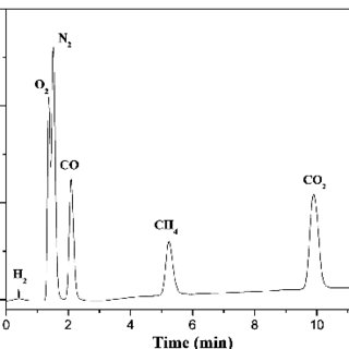 Chromatogram of H2/CH4/N2/O2/CO/CO2 mixture gas measured
