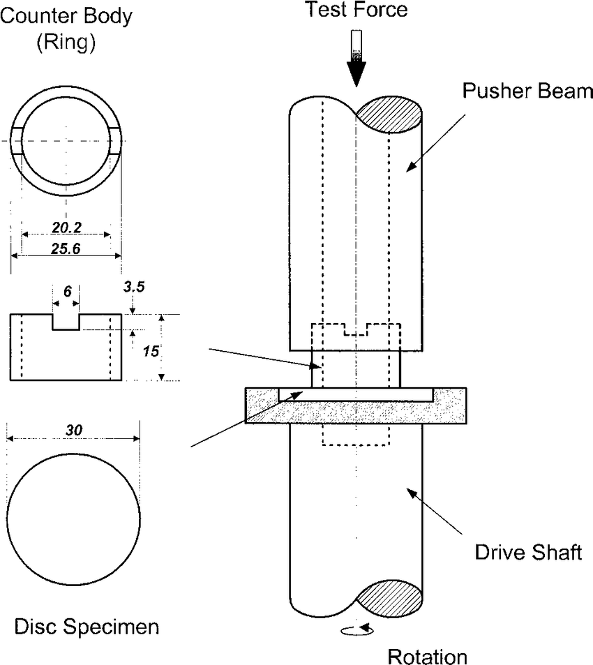 hight resolution of schematic diagram of a ring on disc type wear testing setup and shape and