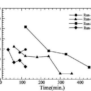 (PDF) Experimental Study on the Adjustment Processes of