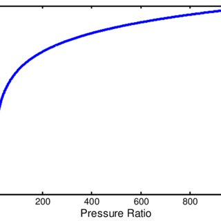 Temperature ratio as a function of volume or pressure