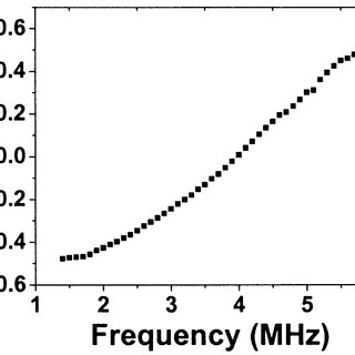 Baseband I=Q waveforms in the transmitter chain