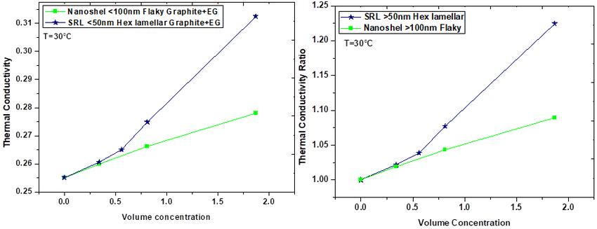 Thermal conductivity and thermal conductivity ratio of EG