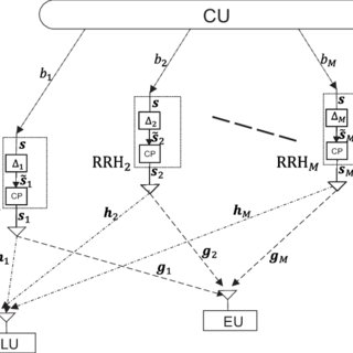 (PDF) Secrecy Analysis of Distributed CDD-Based