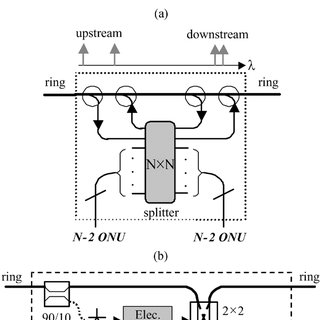 (PDF) SUCCESS: a next-generation hybrid WDM/TDM optical