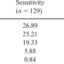 (PDF) Effectiveness of the Comalli Stroop Test as a