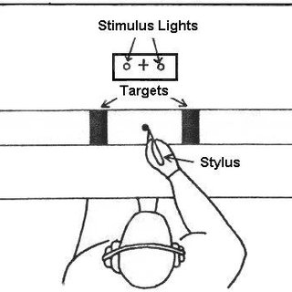 The layout used to test Fitts' Law on discrete motor