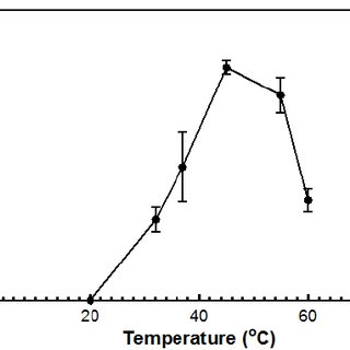 The effect of temperature and DNase activity on the