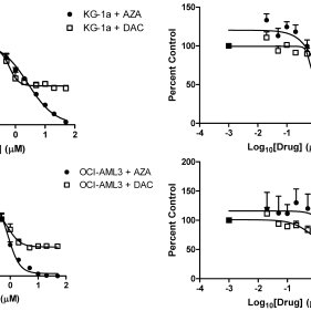 Cell viability of AML cell lines, KG-1a, THP-1, OCI-AML3