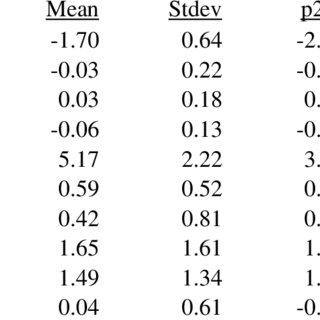 Regression Estimates of the Effect of Principles-Based