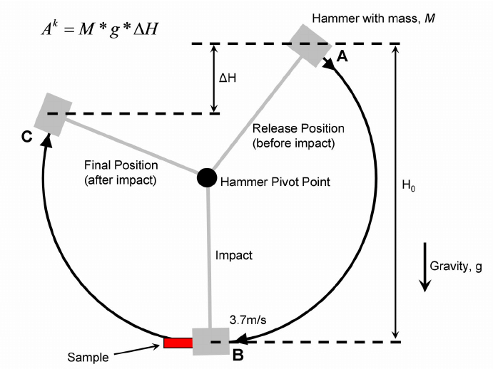 Diagram of Charpy impact test. The hammer is released at A