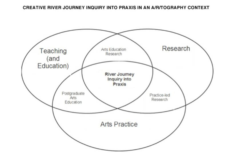 Creative River Journey Project conceptual framework