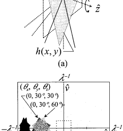 schematic of rotation upon two axes a a plane rotated upon the z [ 650 x 1471 Pixel ]