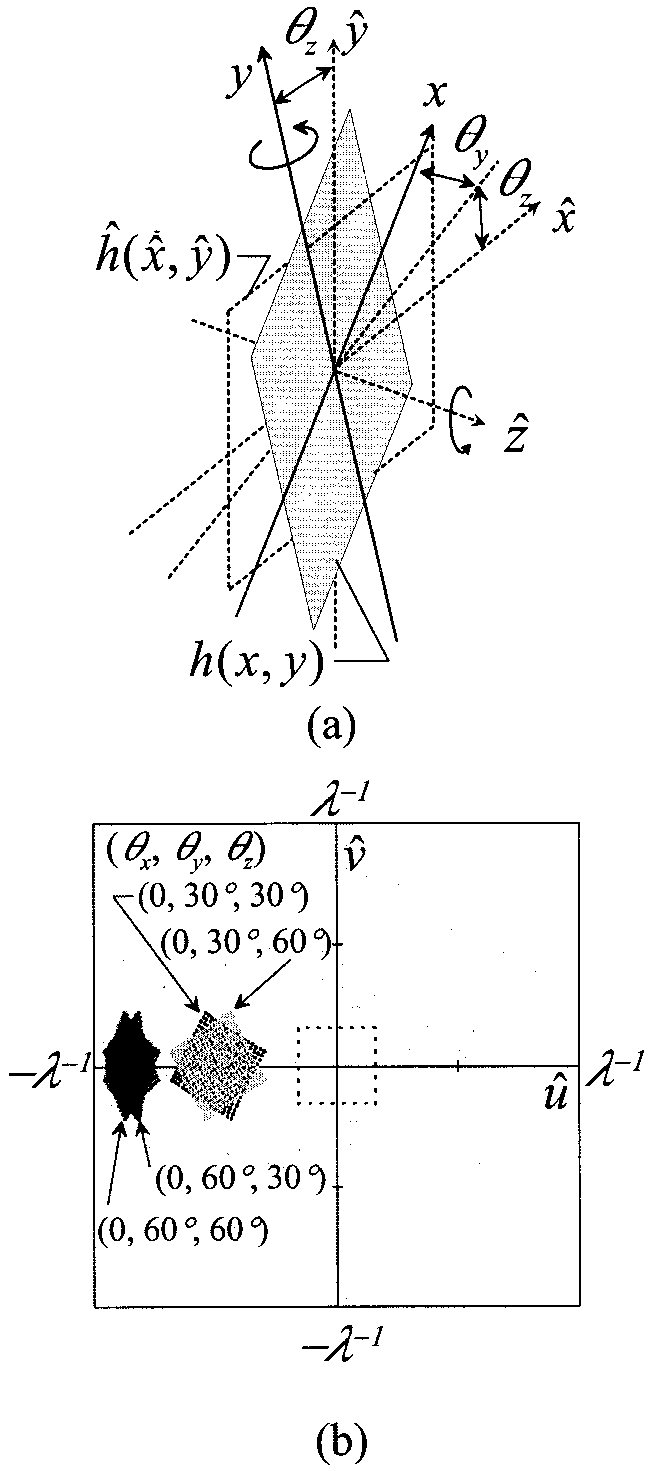 medium resolution of schematic of rotation upon two axes a a plane rotated upon the z