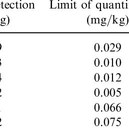 (PDF) Determination of Mineral Elements in Milk Products