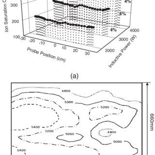 (PDF) Characteristics of Large Area Inductively Coupled