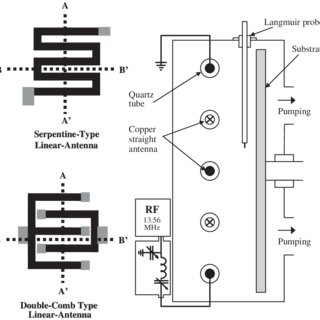 (PDF) Novel Internal Linear Inductively Coupled Plasma