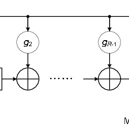 An example timing diagram of an encoder based on 8 bits