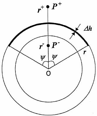 Fig. A1. Schematic illustration of a thin spherical cap