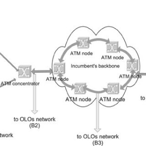 Average peration of DSL and nonDSL technology since