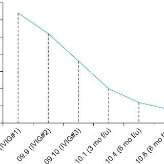 (PDF) Intravenous Immunoglobulin Treatment in a Child with