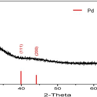 Fig. S19 GC calibration curve of styrene in hexane