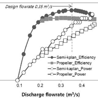 (PDF) Micro-Hydropower System with a Semi-Kaplan Turbine
