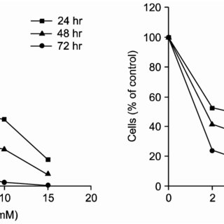(PDF) Phenylacetate Induces Growth Inhibition and