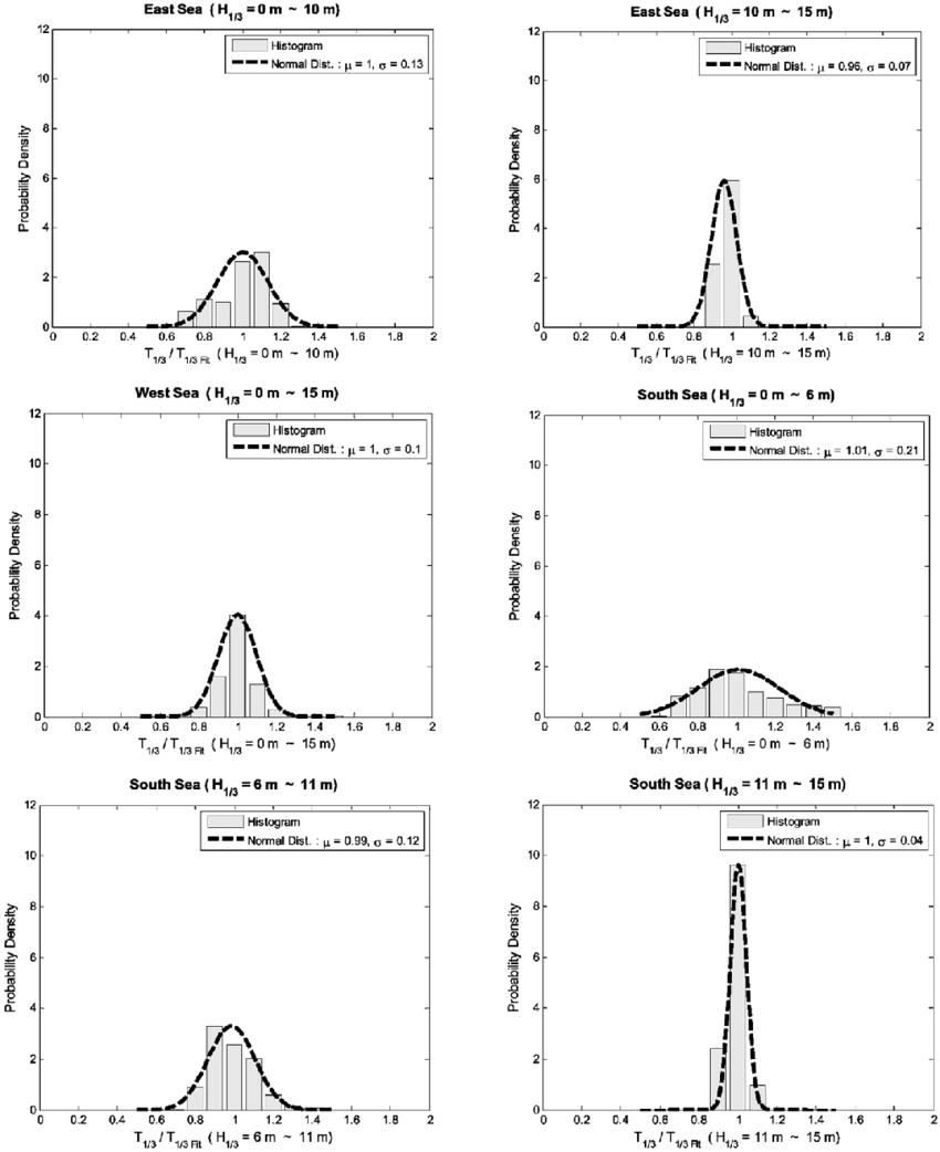 은 각 지역에서 유의파고의 범위에 따라 무차원 화 된 유의파주기의 막대그래프를 보여준다. 정규분포를
