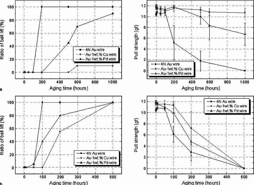 Effects of Cu and Pd addition on Au bonding wire/Al pad