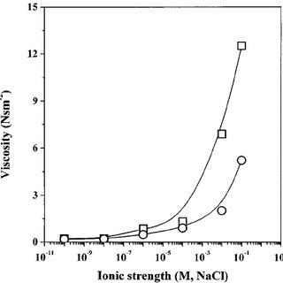1 H-NMR (a) and 13 C-NMR spectra (b) for urethane acrylate