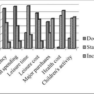 Correlations Among Variables in Regression Analysis