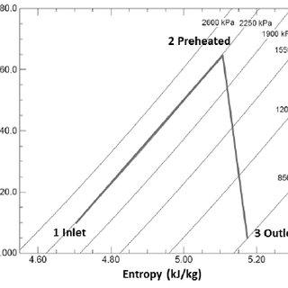 (PDF) Thermodynamic Analysis on Hybrid Turbo Expander