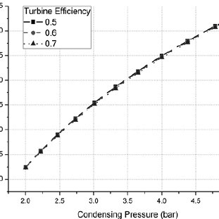 Pressure ratio corresponding to hot water temperature in