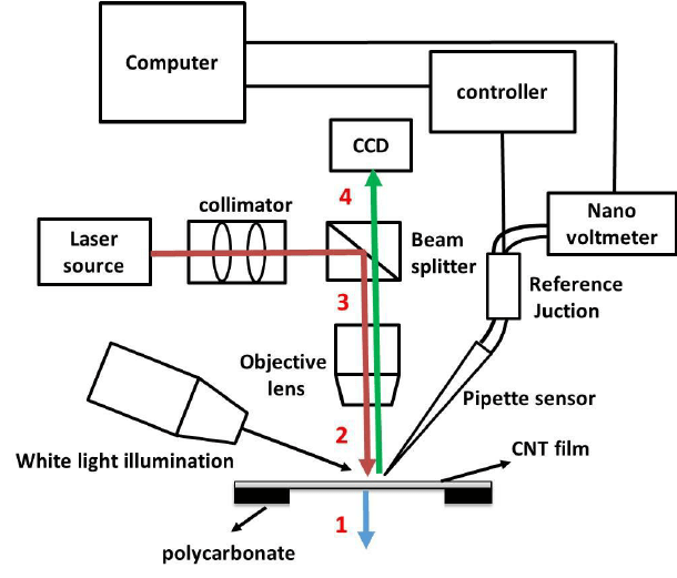 Experiment setup for the thermal conductivity measurement