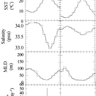 Surface water fCO 2 and SST variations measured during 4